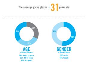 average-game-player